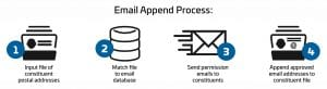 Email Append d3 specialists